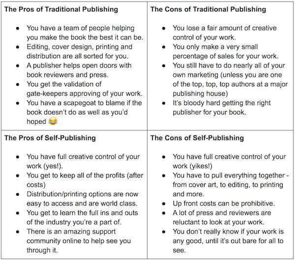 To Self Publish or Not T S Hawken author post Table of Pros and Cons